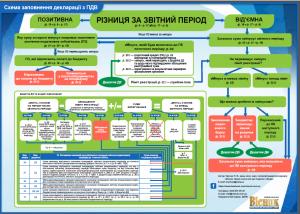 Схема ПДВ